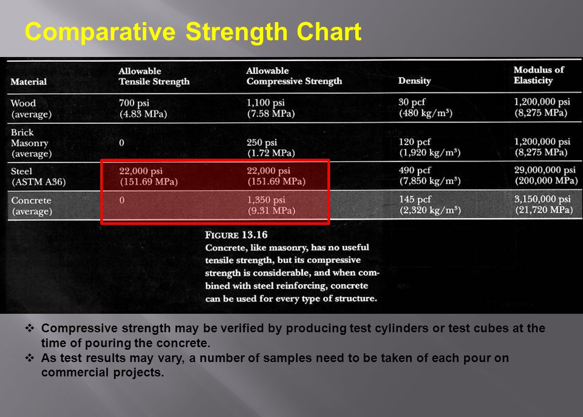 Comparative Strength Chart