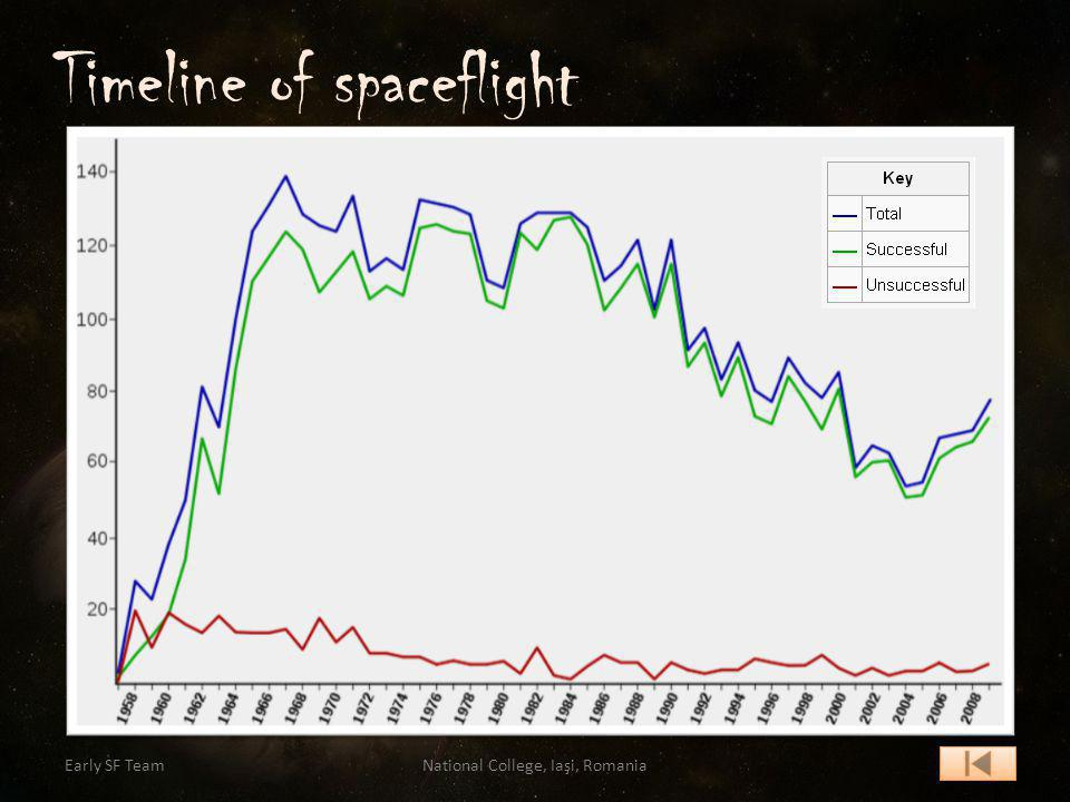 Timeline of spaceflight