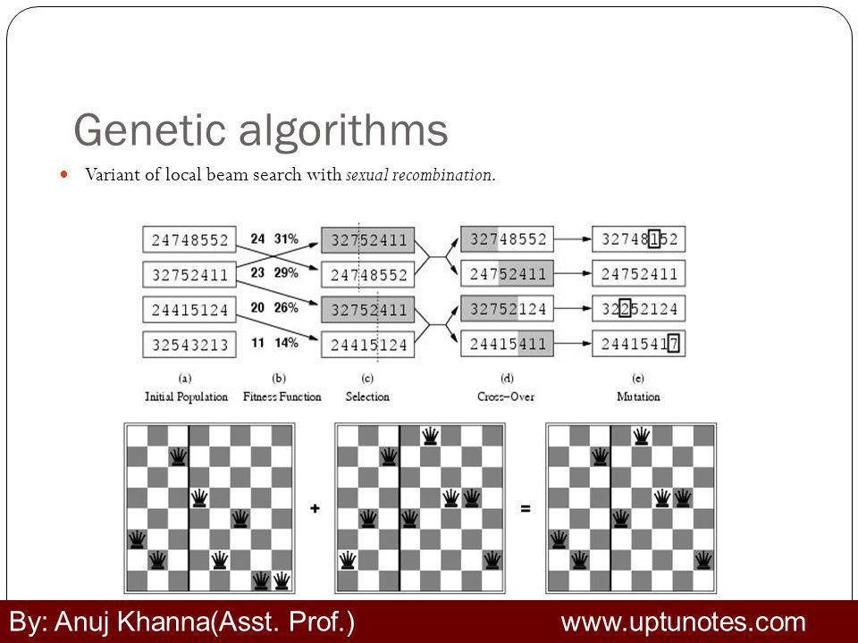 Genetic algorithms By: Anuj Khanna(Asst. Prof.) www.uptunotes.com