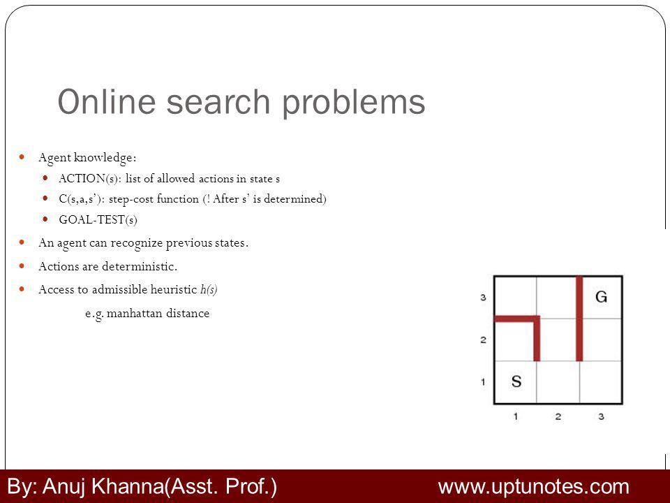 Online search problems