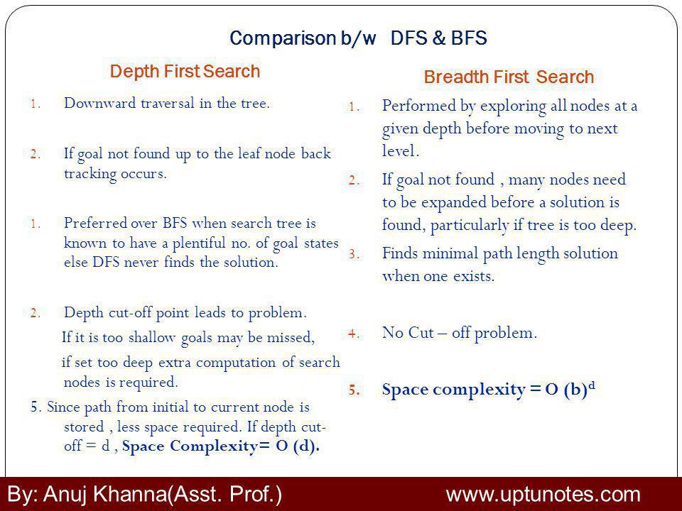 Comparison b/w DFS & BFS