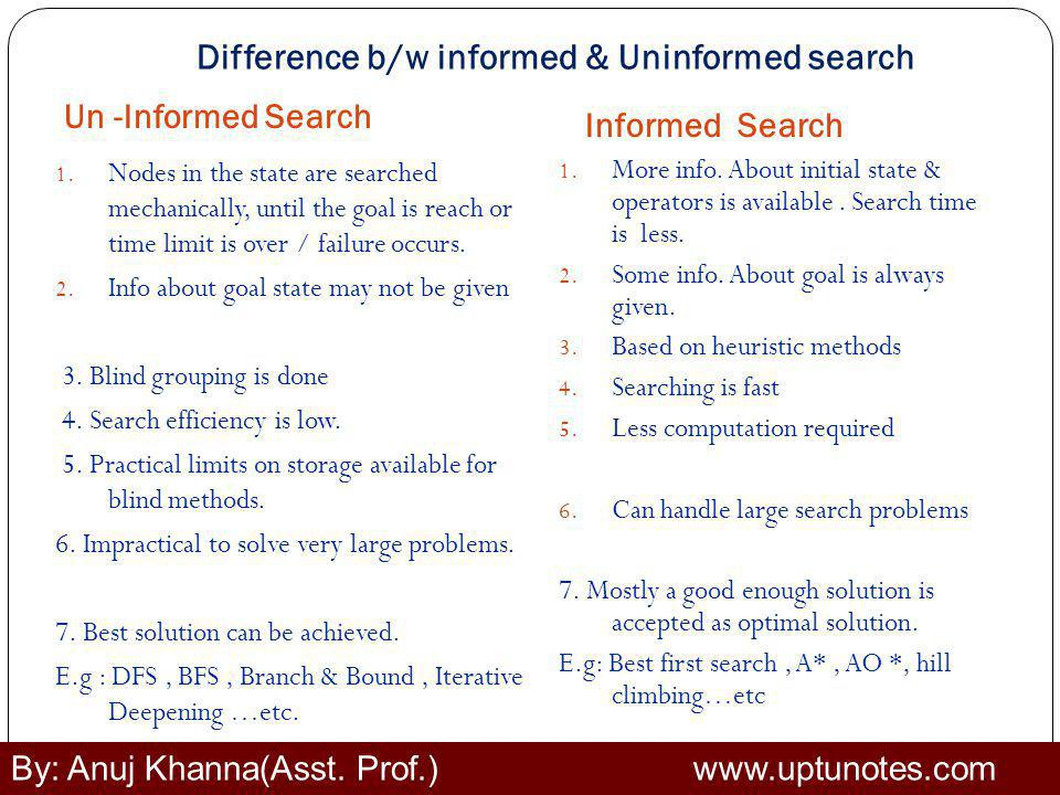 Difference b/w informed & Uninformed search