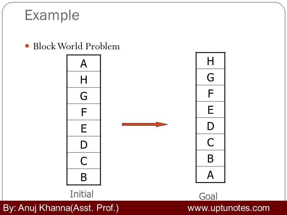 Example H A G H Block World Problem F G E F D E C D B C A B Initial