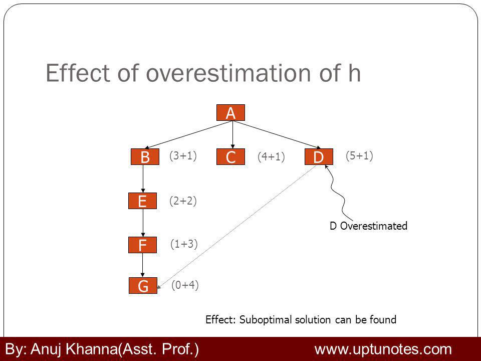Effect of overestimation of h