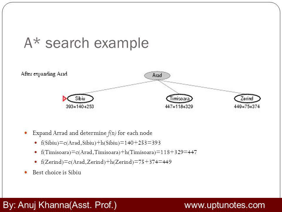 A* search example By: Anuj Khanna(Asst. Prof.) www.uptunotes.com