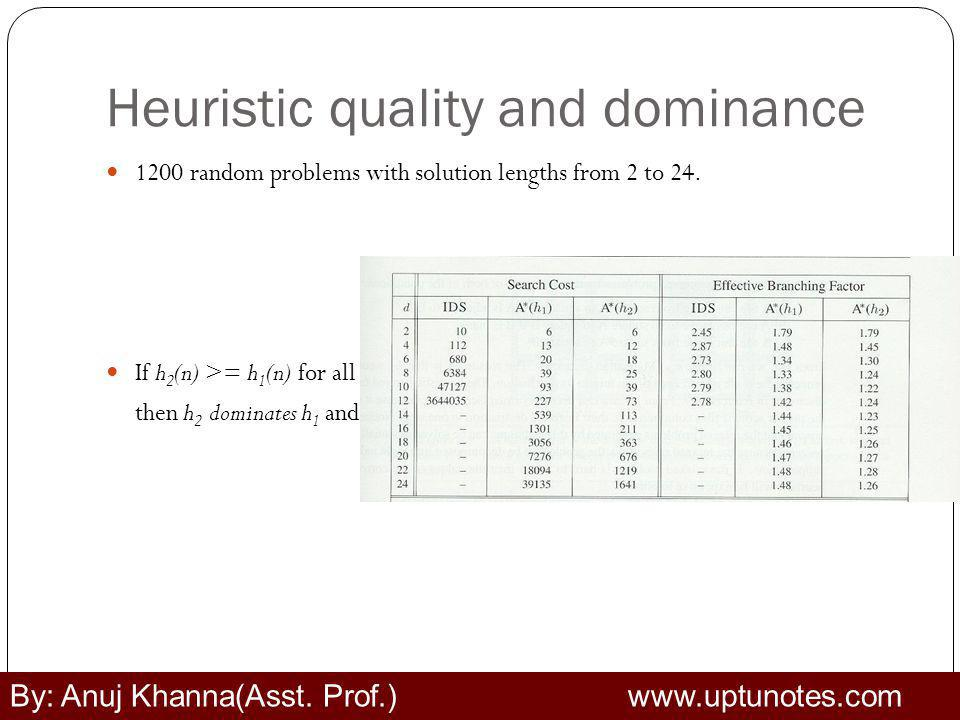Heuristic quality and dominance