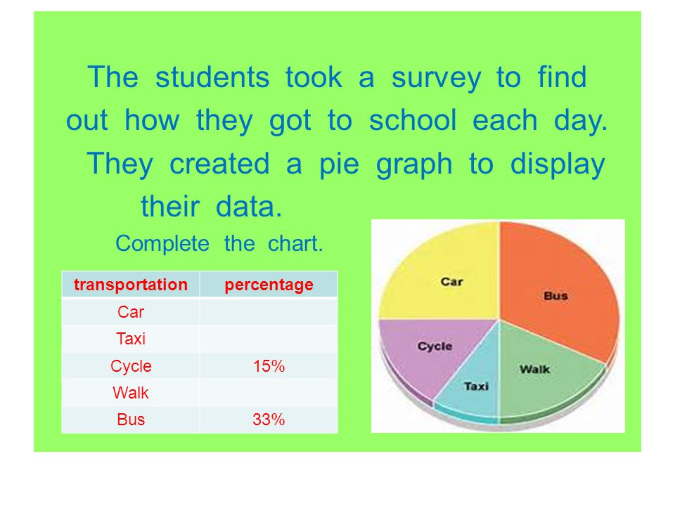The students took a survey to find