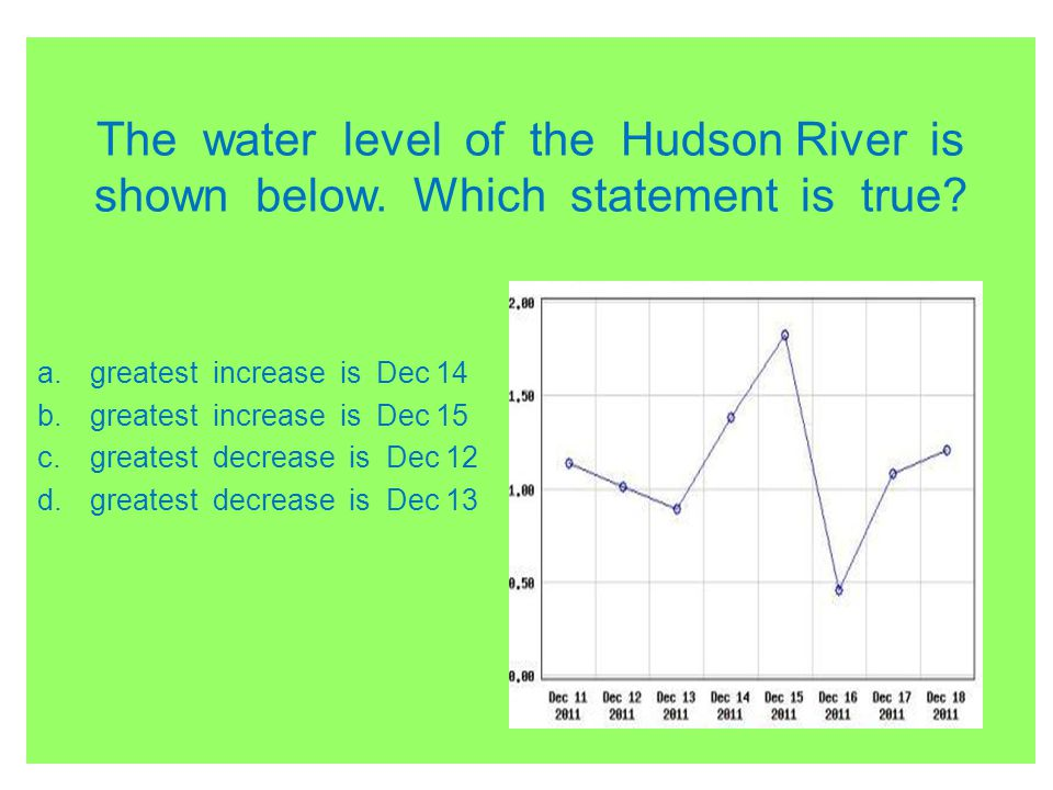 The water level of the Hudson River is shown below