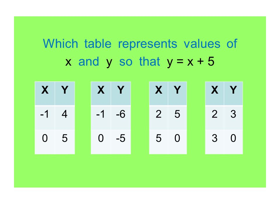 Which table represents values of x and y so that y = x + 5