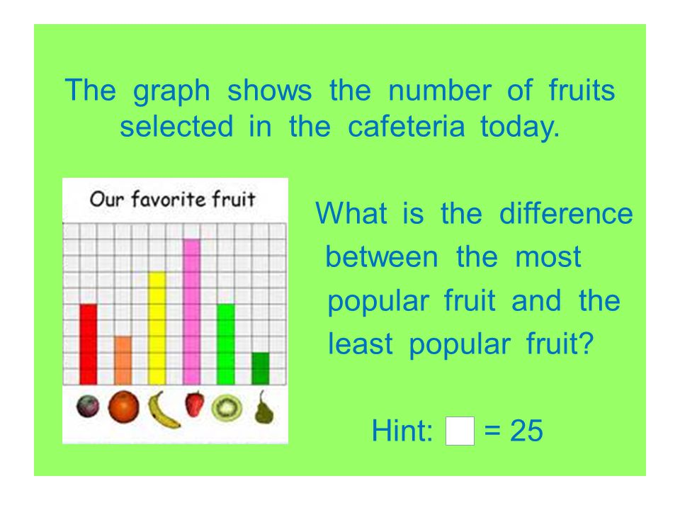 The graph shows the number of fruits selected in the cafeteria today