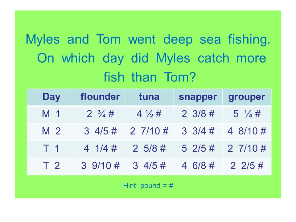 Myles and Tom went deep sea fishing. On which day did Myles catch more