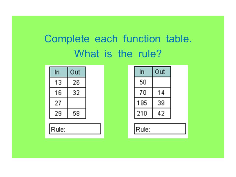 Complete each function table. What is the rule