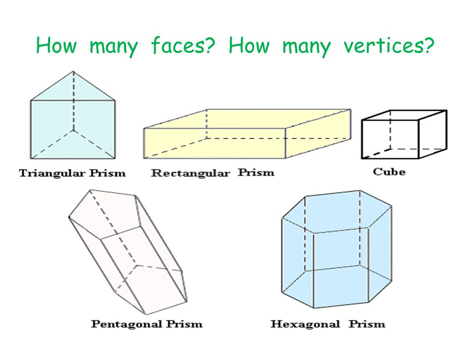 How many faces How many vertices