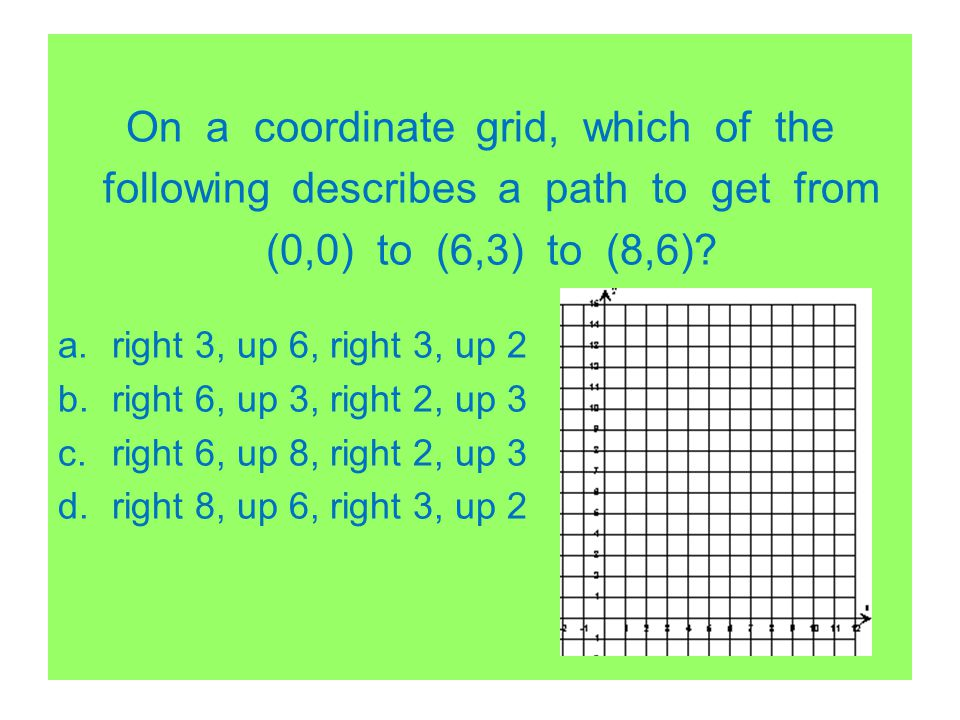 On a coordinate grid, which of the