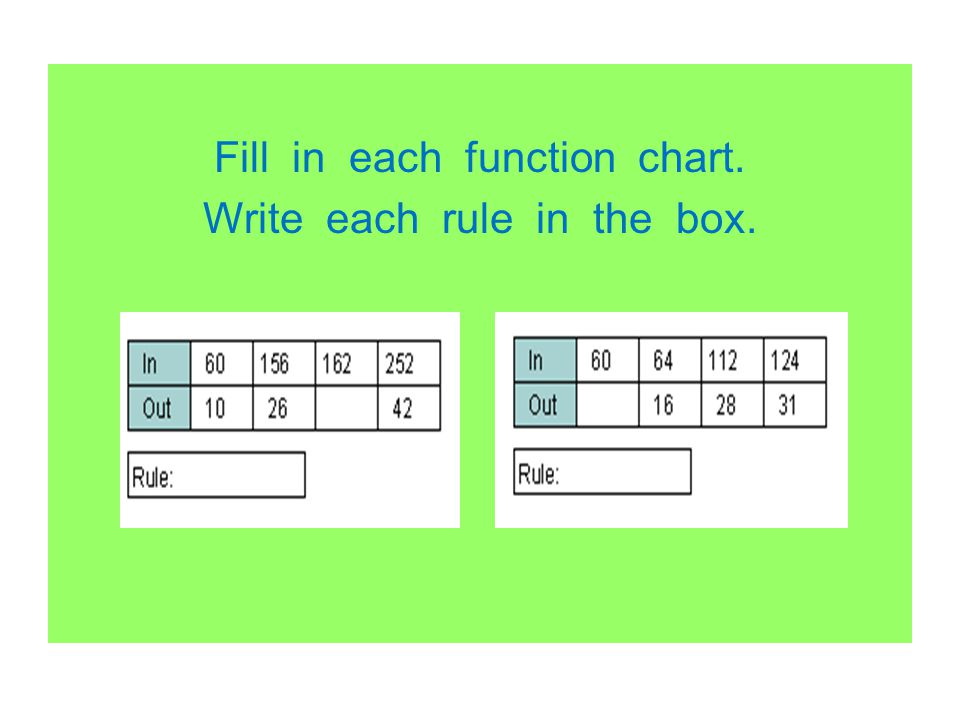 Fill in each function chart. Write each rule in the box.
