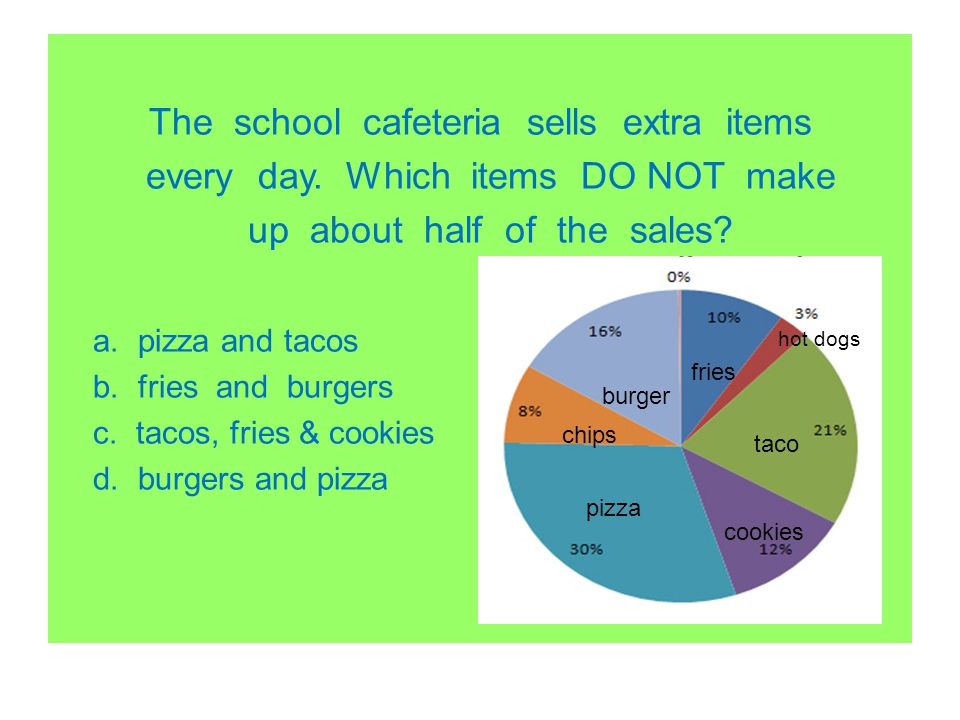 The school cafeteria sells extra items