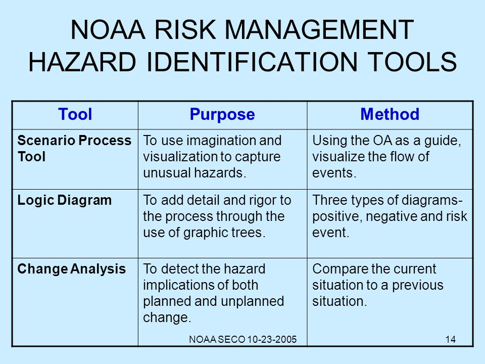 NOAA RISK MANAGEMENT HAZARD IDENTIFICATION TOOLS