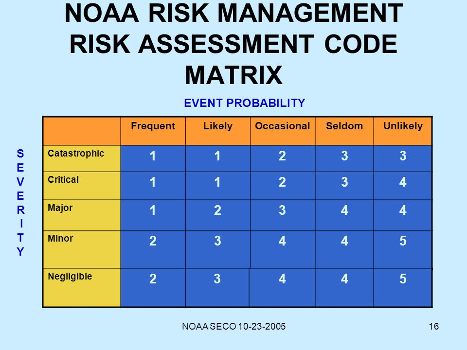 risk matrix pm586 The way that it would work is that the finite difference engine would find out whether the calcuation matrix on risk management gzip-pm586 020-1.