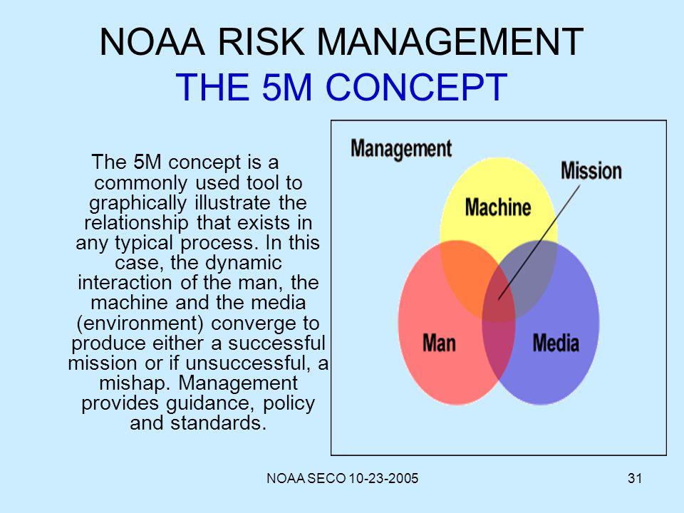 NOAA RISK MANAGEMENT THE 5M CONCEPT