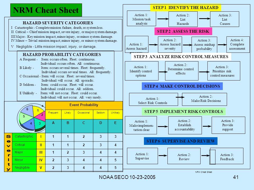 NRM Cheat Sheet NOAA SECO 10-23-2005 STEP 1 IDENTIFY THE HAZARD