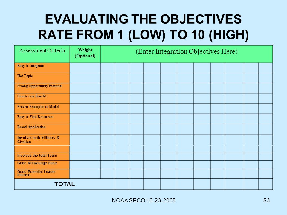 EVALUATING THE OBJECTIVES RATE FROM 1 (LOW) TO 10 (HIGH)