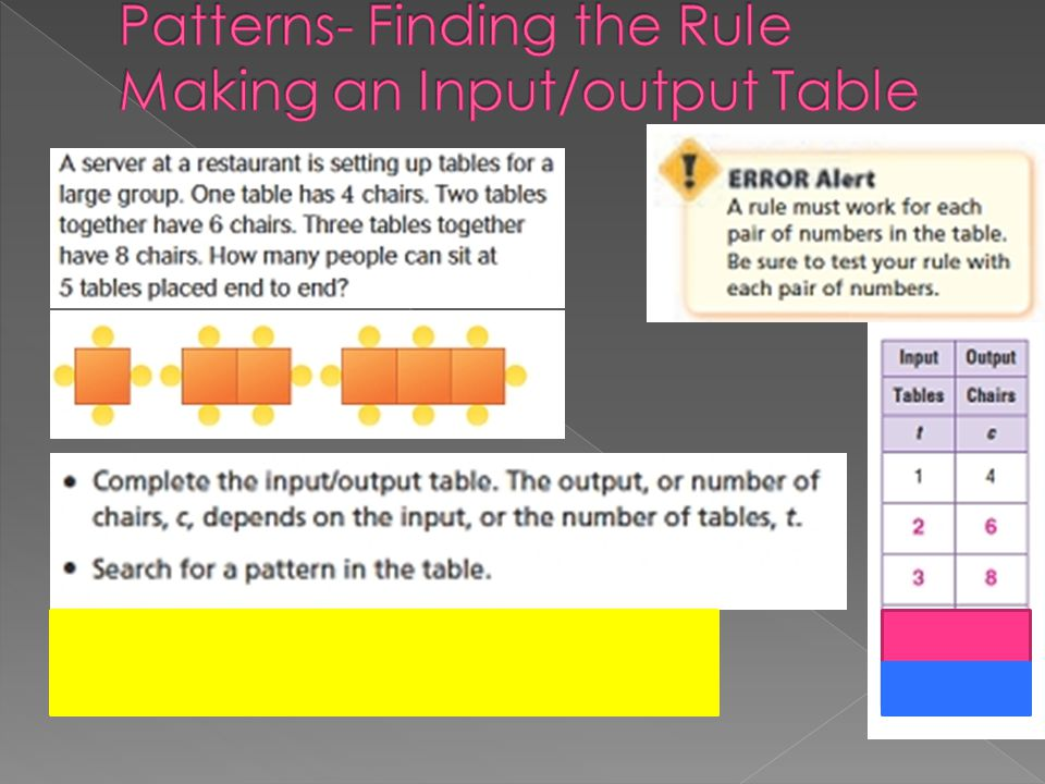 Patterns- Finding the Rule Making an Input/output Table