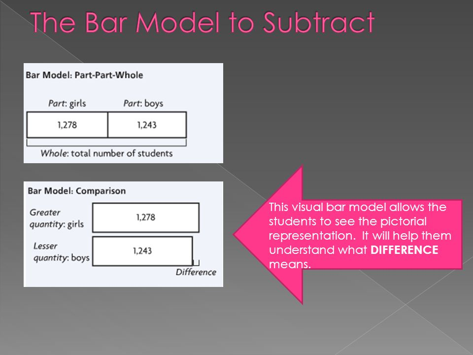The Bar Model to Subtract
