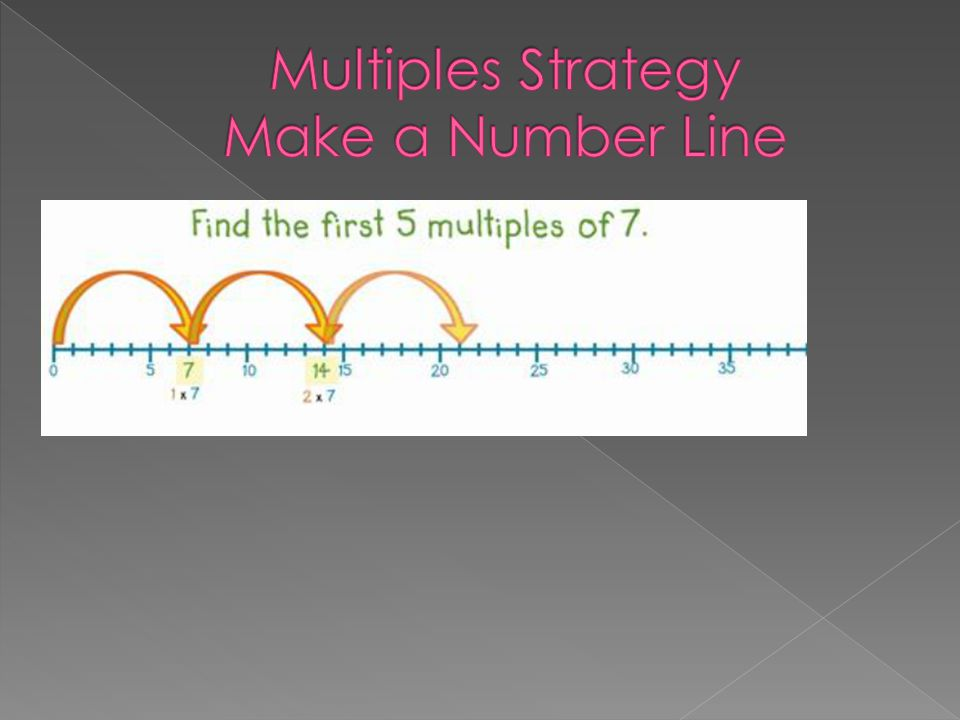 Multiples Strategy Make a Number Line