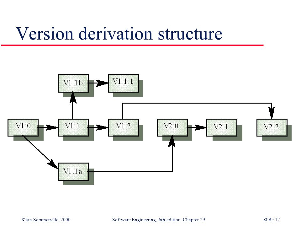 Version derivation structure