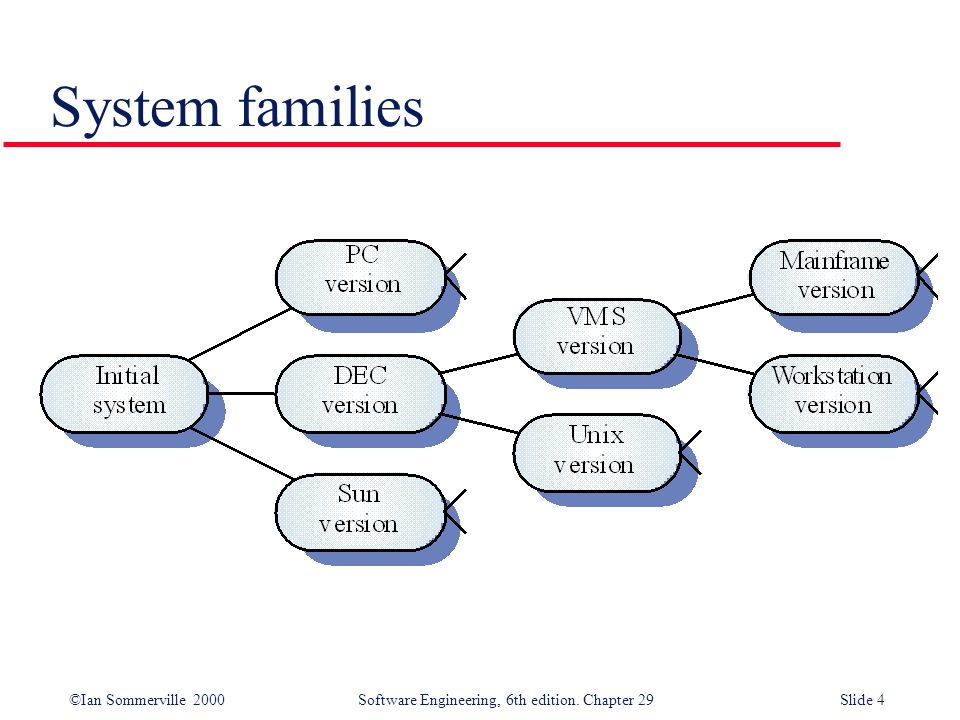 System families
