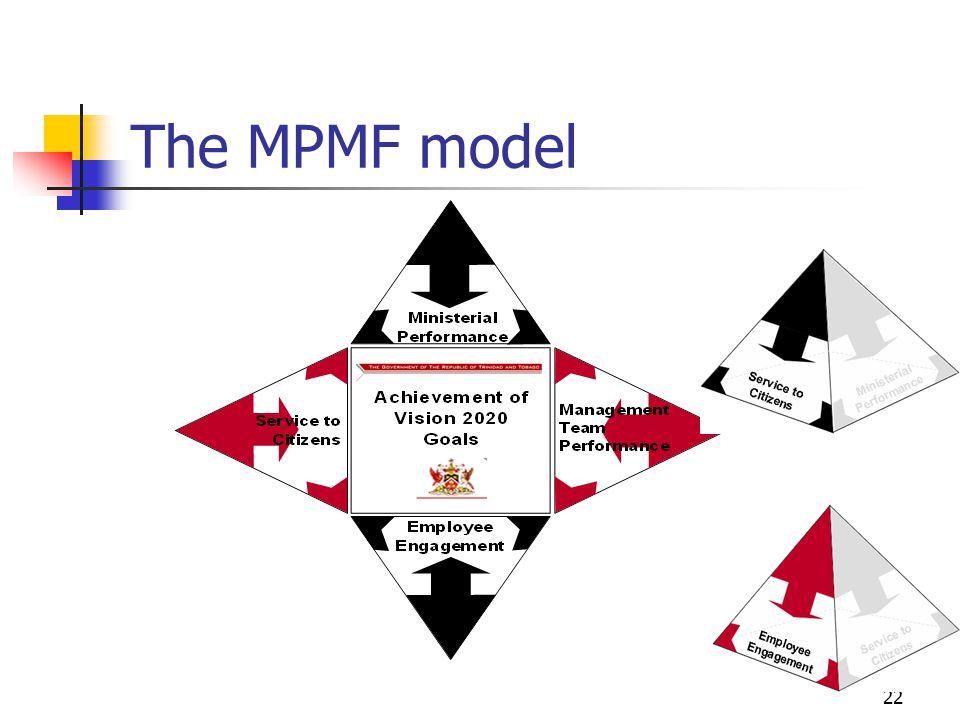 The MPMF model