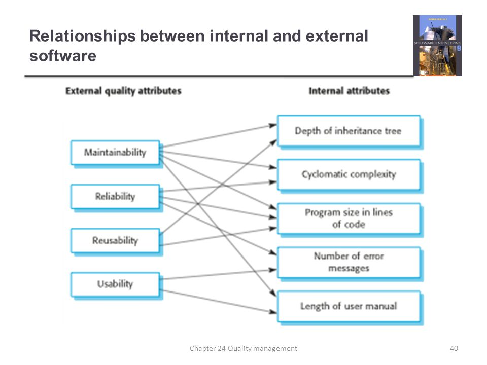 Relationships between internal and external software
