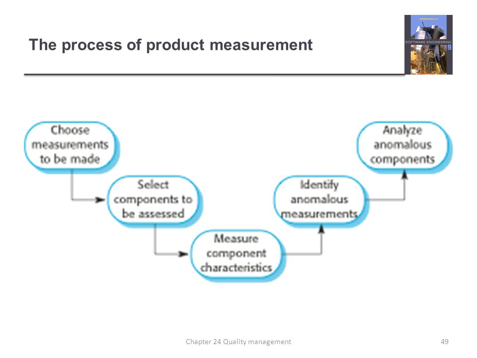 The process of product measurement
