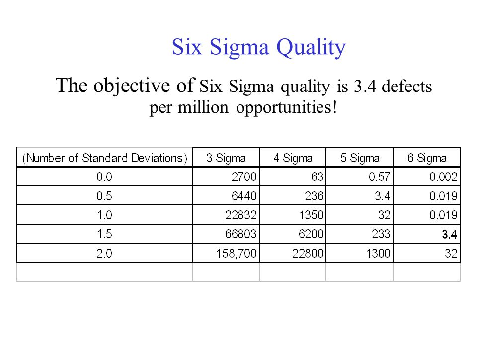 Six Sigma Quality The objective of Six Sigma quality is 3.4 defects per million opportunities!