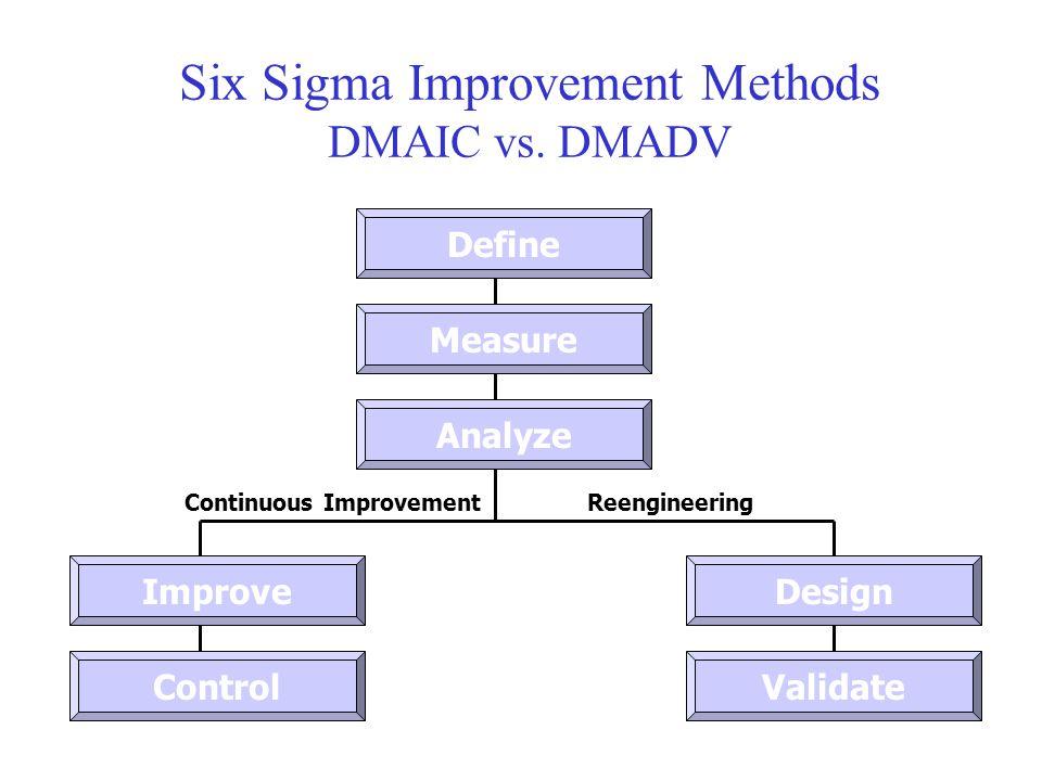 Six Sigma Improvement Methods DMAIC vs. DMADV