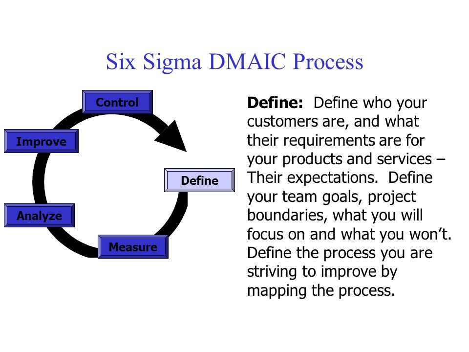 Six Sigma DMAIC Process