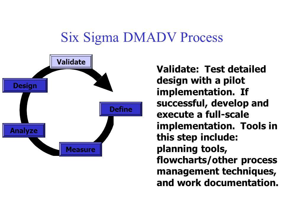 Six Sigma DMADV Process