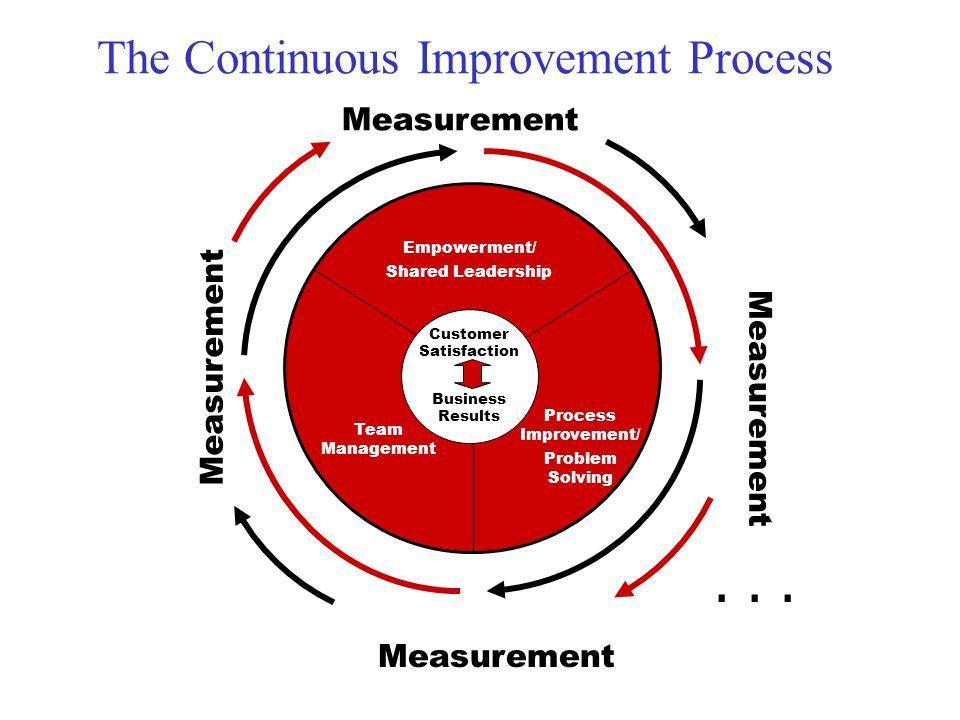. . . The Continuous Improvement Process Measurement Measurement