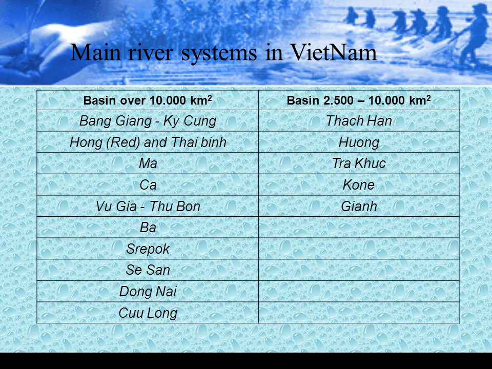 Main river systems in VietNam