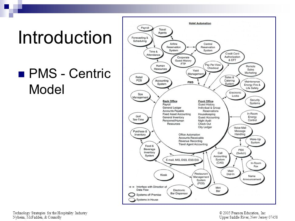 Introduction PMS - Centric Model
