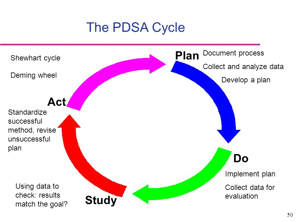 The PDSA Cycle Plan Act Do Study Document process Shewhart cycle