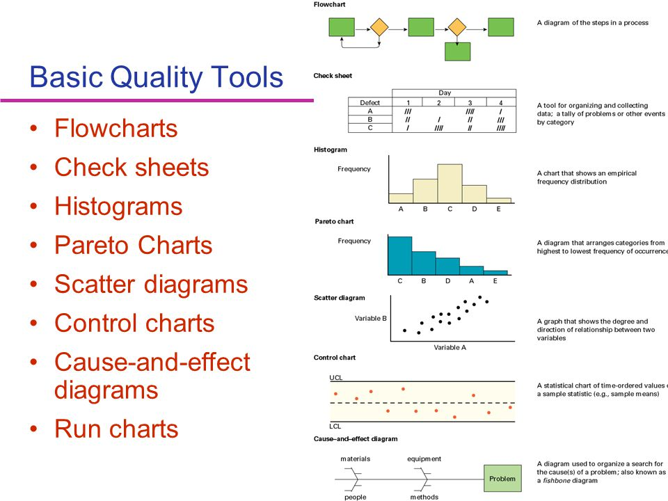 Basic Quality Tools Flowcharts Check sheets Histograms Pareto Charts