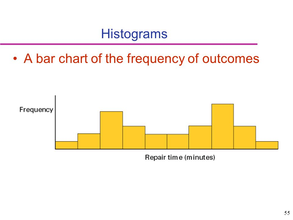 Histograms A bar chart of the frequency of outcomes