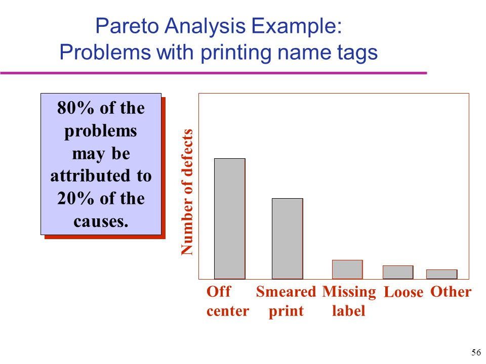 Pareto Analysis Example: Problems with printing name tags