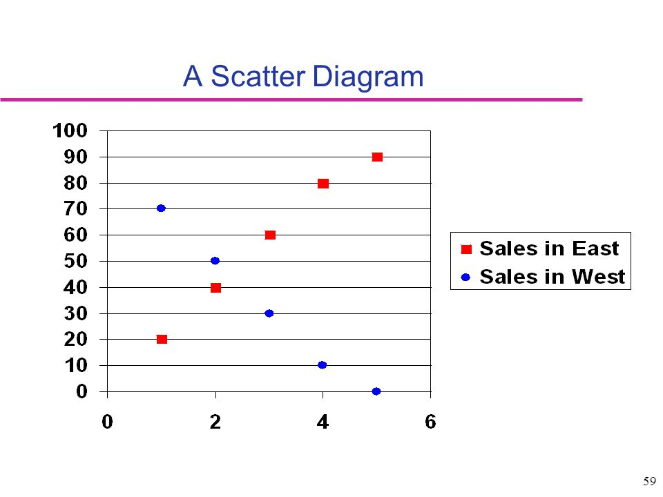 A Scatter Diagram