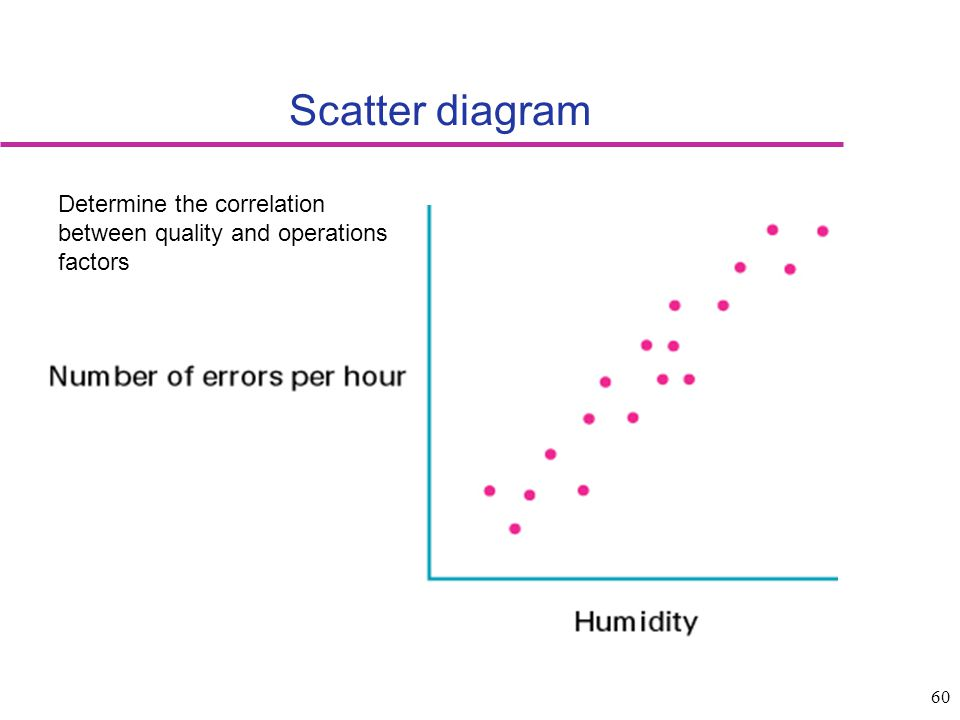 Scatter diagram Determine the correlation between quality and operations factors