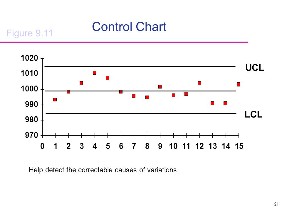 Control Chart Figure 9.11 UCL LCL 970 980 990 1000 1010 1020 1 2 3 4 5