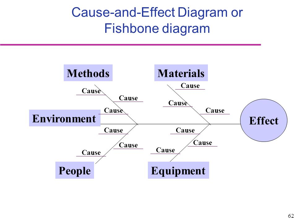 Cause-and-Effect Diagram or Fishbone diagram