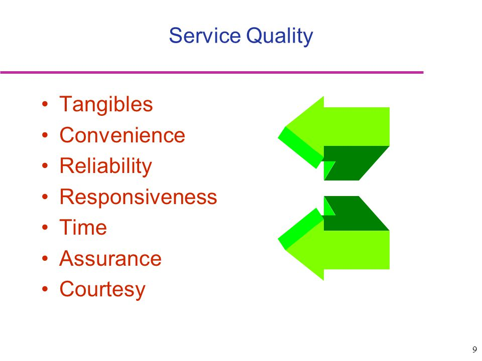 Service Quality Tangibles Convenience Reliability Responsiveness Time Assurance Courtesy