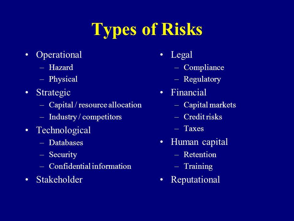 Types of Risks Operational Strategic Technological Stakeholder Legal